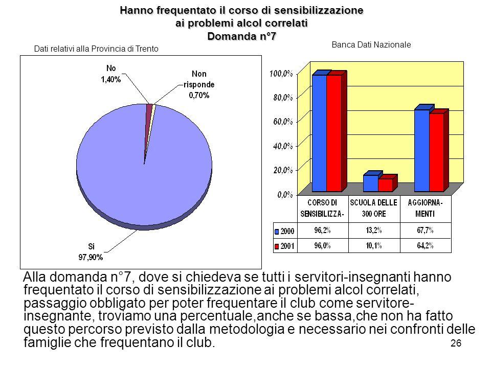 Hanno frequentato il corso di sensibilizzazione ai problemi alcol correlati Domanda n°7