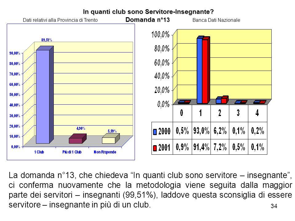 In quanti club sono Servitore-Insegnante Domanda n°13