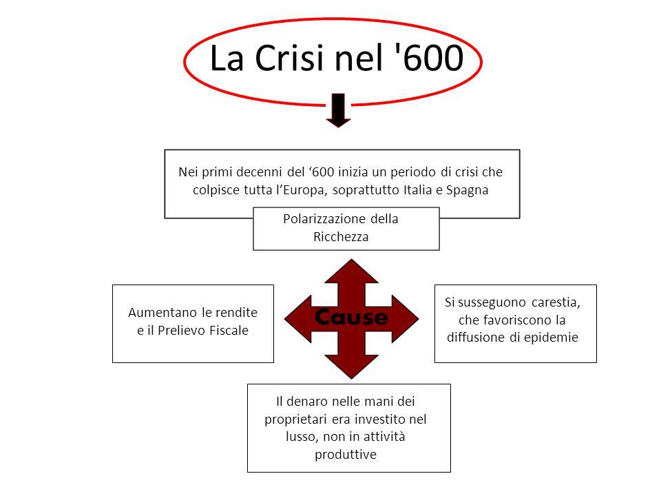 8 La Crisi nel 600. Nei primi decenni del '600 inizia un periodo di crisi che colpisce tutta l'Europa, soprattutto Italia e Spagna.