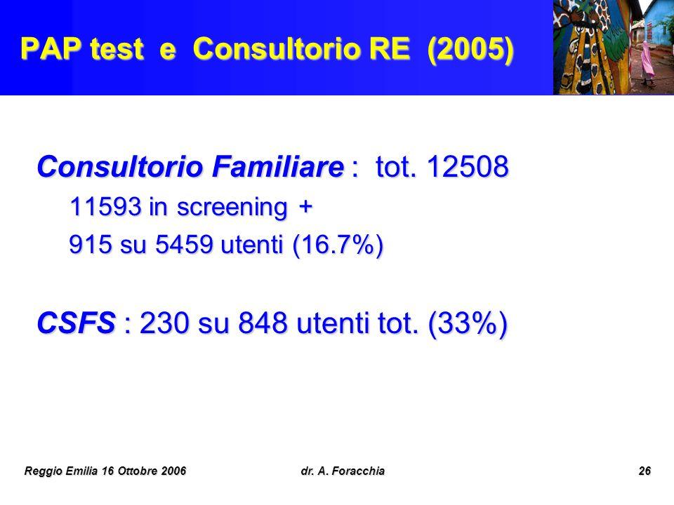PAP test e Consultorio RE (2005)