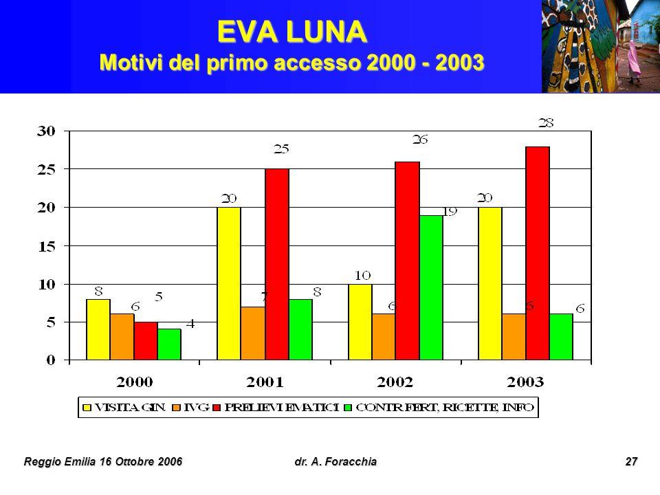 EVA LUNA Motivi del primo accesso 2000 - 2003