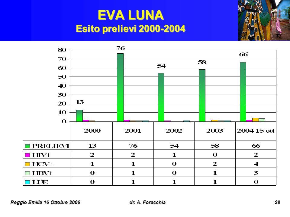 EVA LUNA Esito prelievi 2000-2004