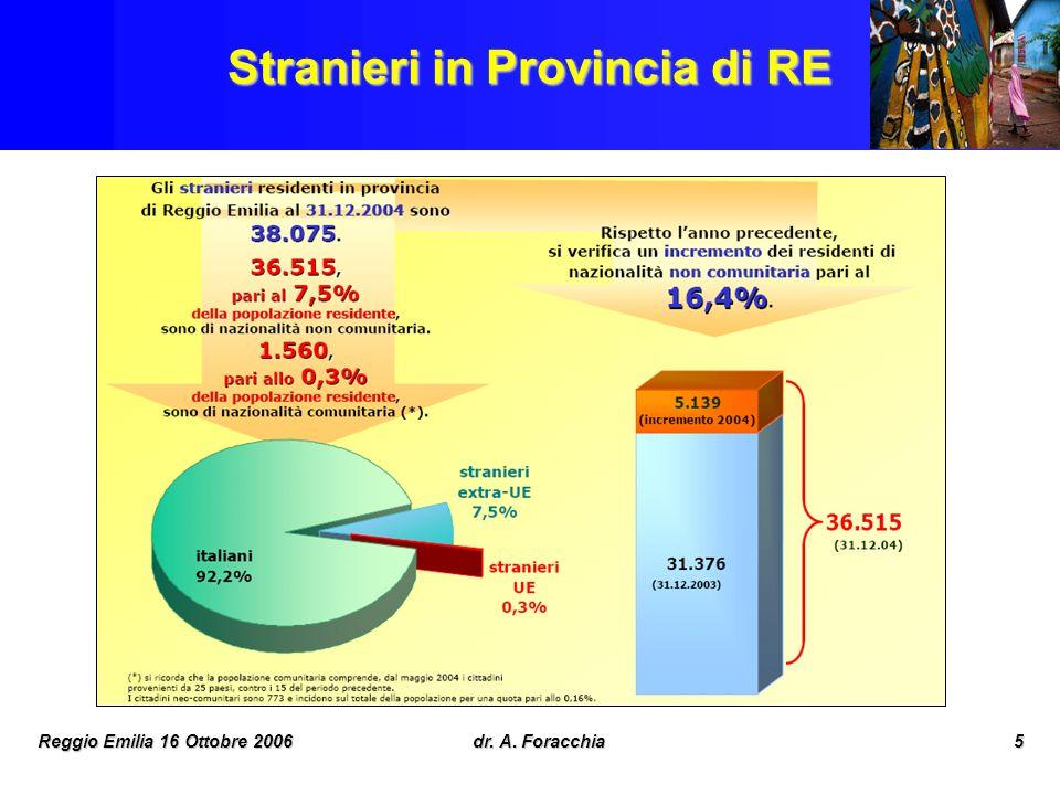 Stranieri in Provincia di RE