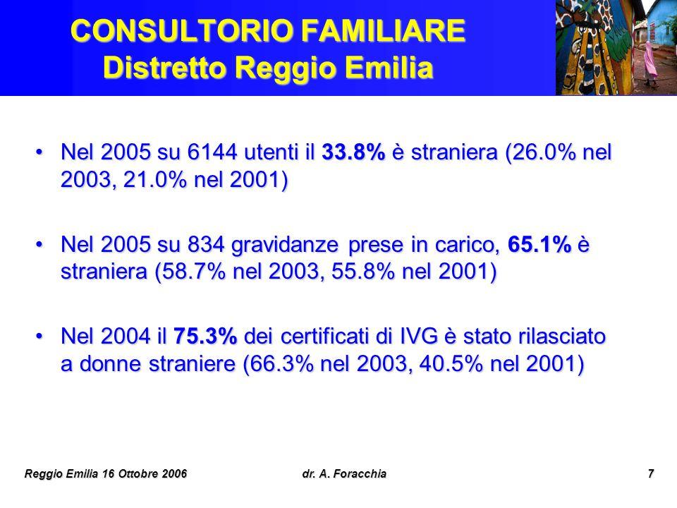 CONSULTORIO FAMILIARE Distretto Reggio Emilia