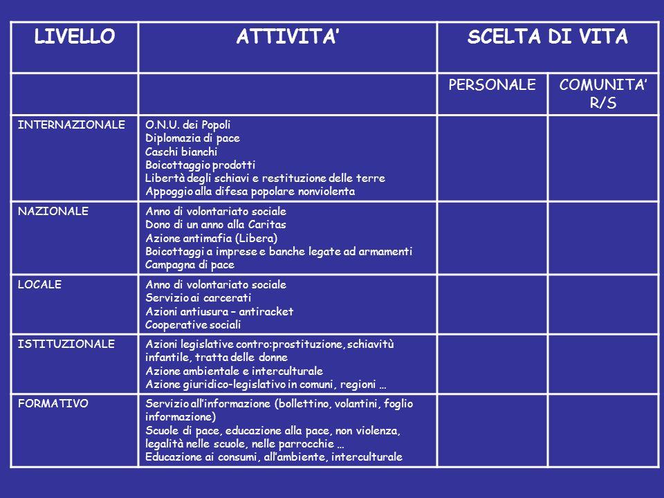 LIVELLO ATTIVITA' SCELTA DI VITA