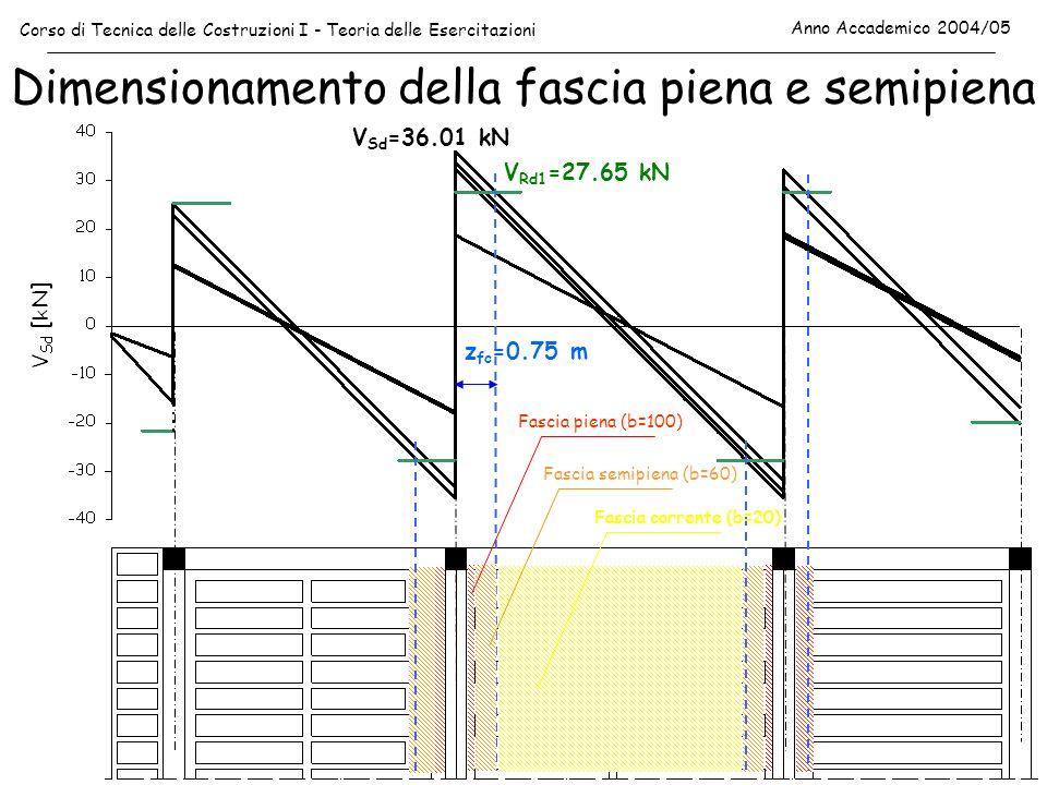 Dimensionamento della fascia piena e semipiena