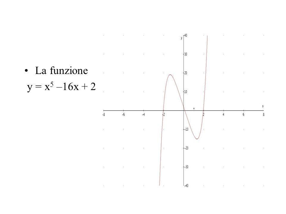 La funzione y = x5 –16x + 2