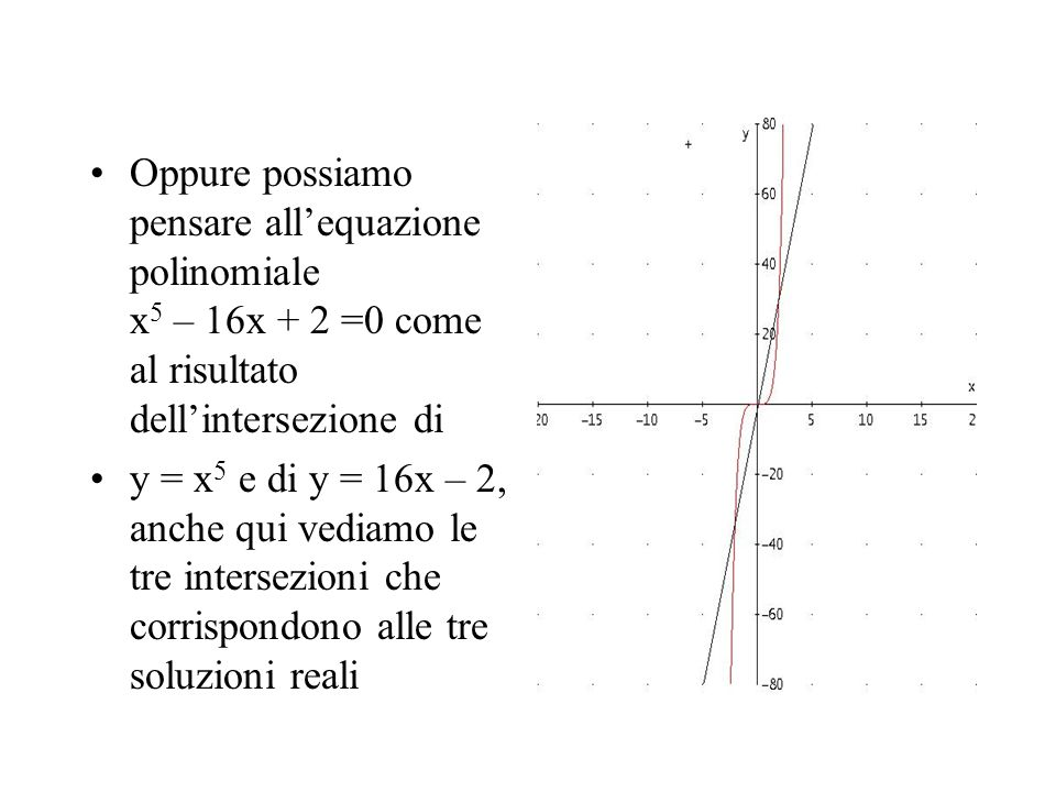 Oppure possiamo pensare all'equazione polinomiale x5 – 16x + 2 =0 come al risultato dell'intersezione di