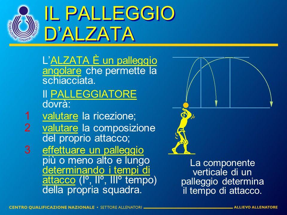 La componente verticale di un palleggio determina il tempo di attacco.