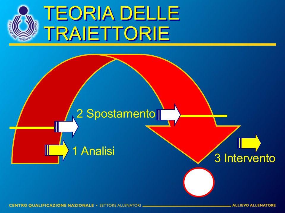 TEORIA DELLE TRAIETTORIE