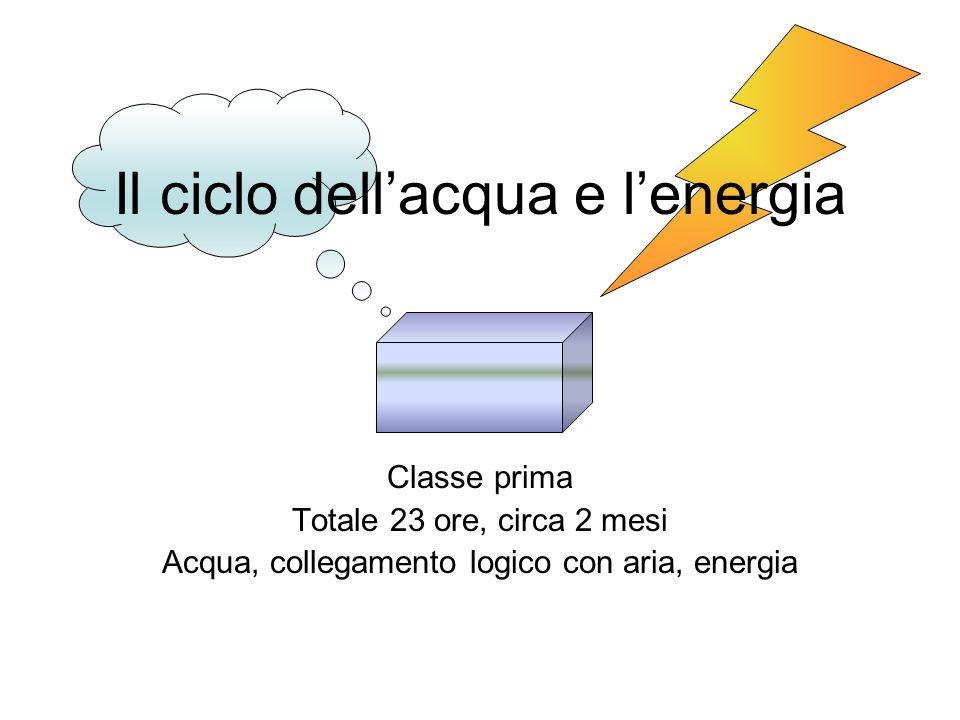 Il ciclo dell'acqua e l'energia