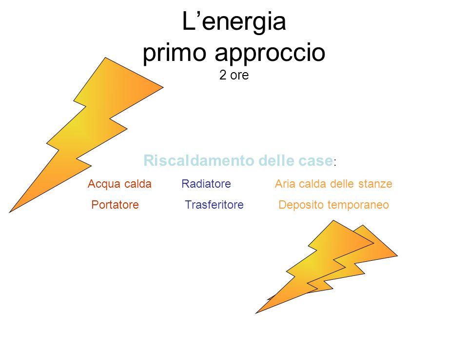 L'energia primo approccio 2 ore