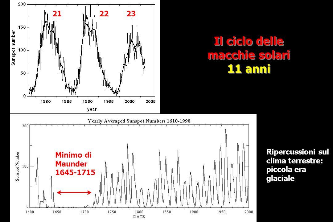 Il ciclo delle macchie solari