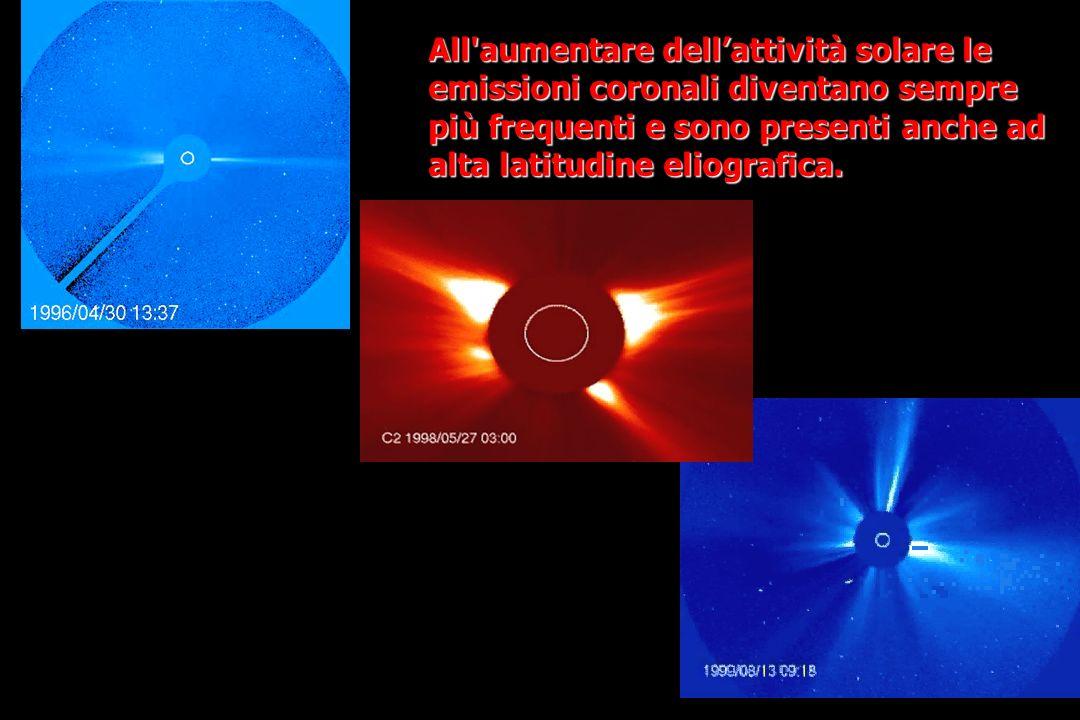 All aumentare dell'attività solare le emissioni coronali diventano sempre più frequenti e sono presenti anche ad alta latitudine eliografica.