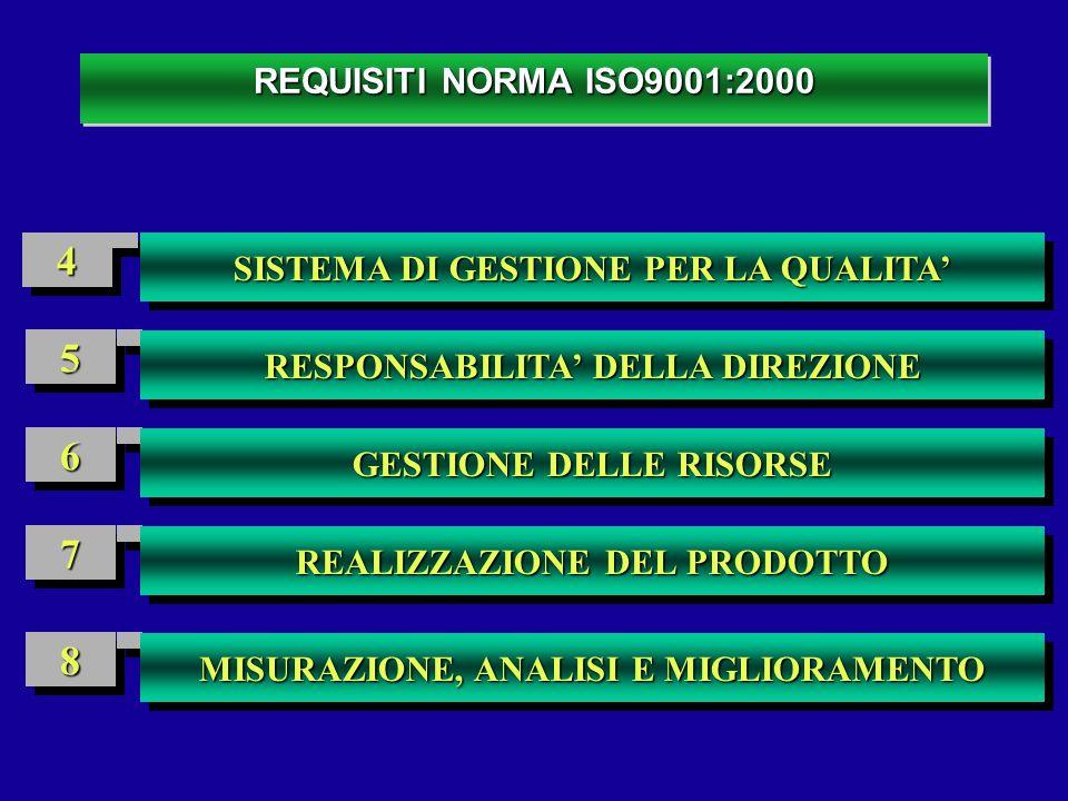 REQUISITI NORMA ISO9001:2000 4. SISTEMA DI GESTIONE PER LA QUALITA' 5. RESPONSABILITA' DELLA DIREZIONE.