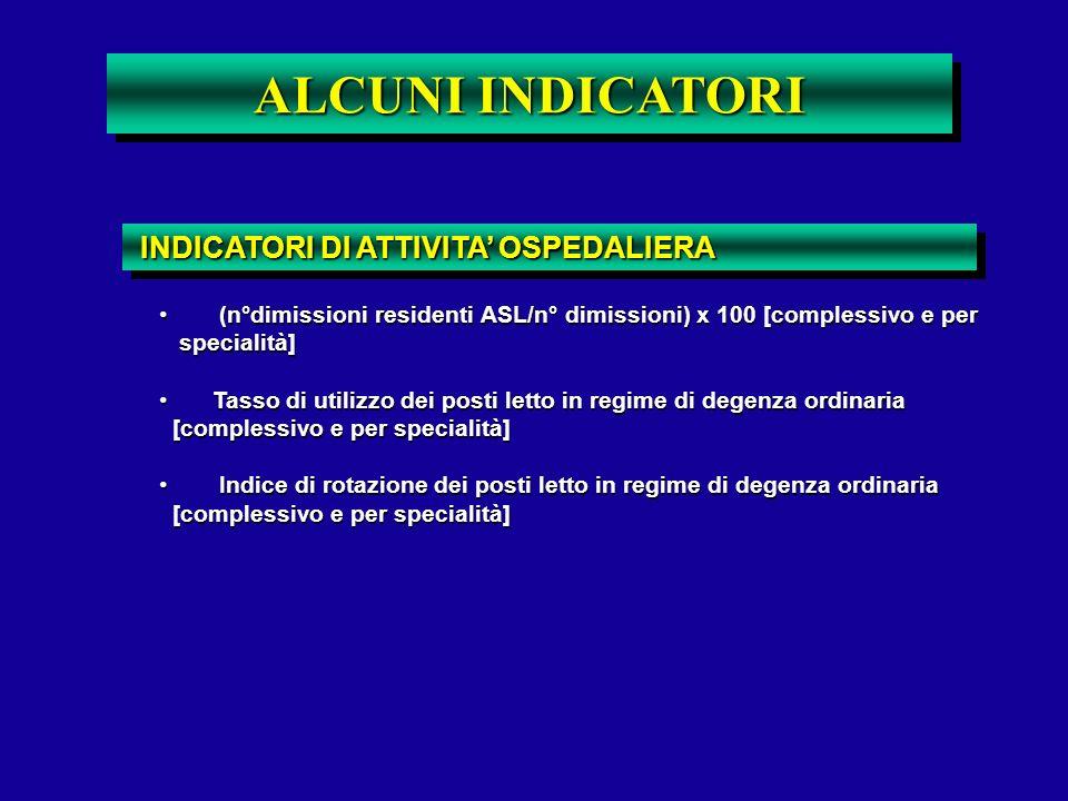ALCUNI INDICATORI INDICATORI DI ATTIVITA' OSPEDALIERA