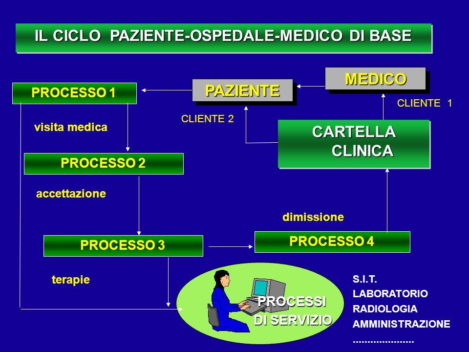 IL CICLO PAZIENTE-OSPEDALE-MEDICO DI BASE