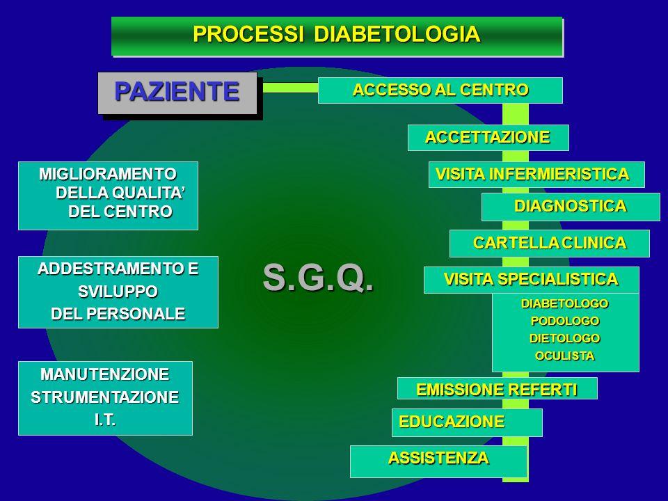 PROCESSI DIABETOLOGIA MIGLIORAMENTO DELLA QUALITA' DEL CENTRO