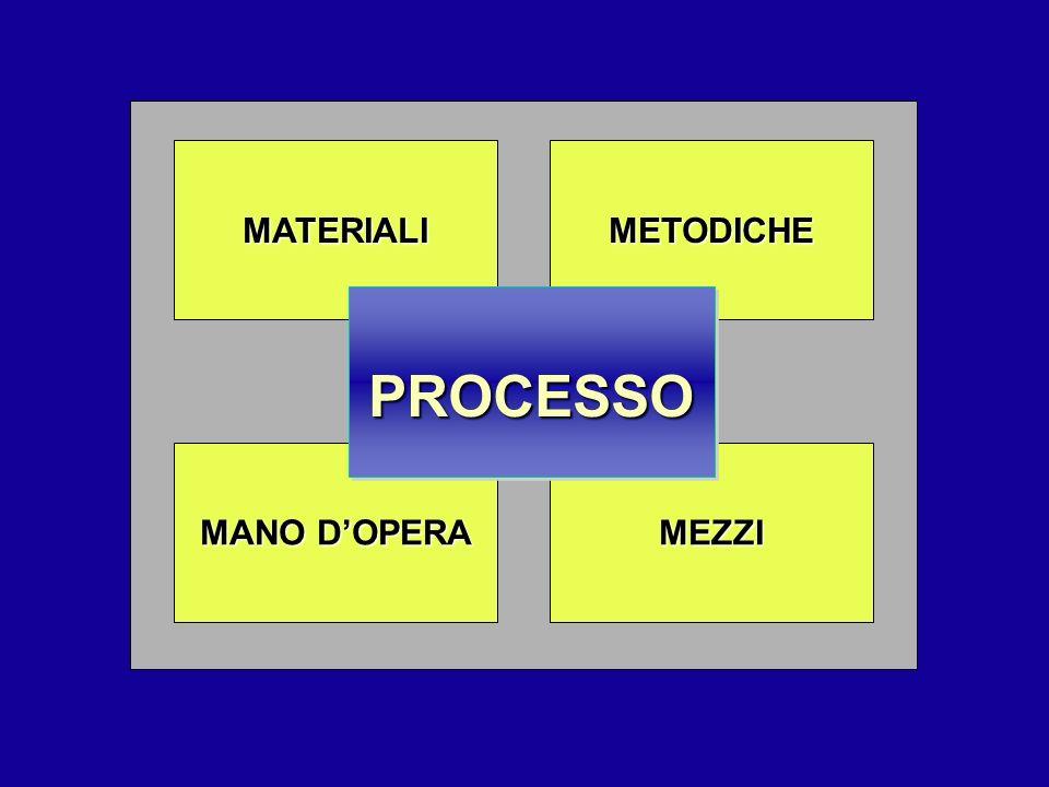 MATERIALI METODICHE PROCESSO MANO D'OPERA MEZZI 9