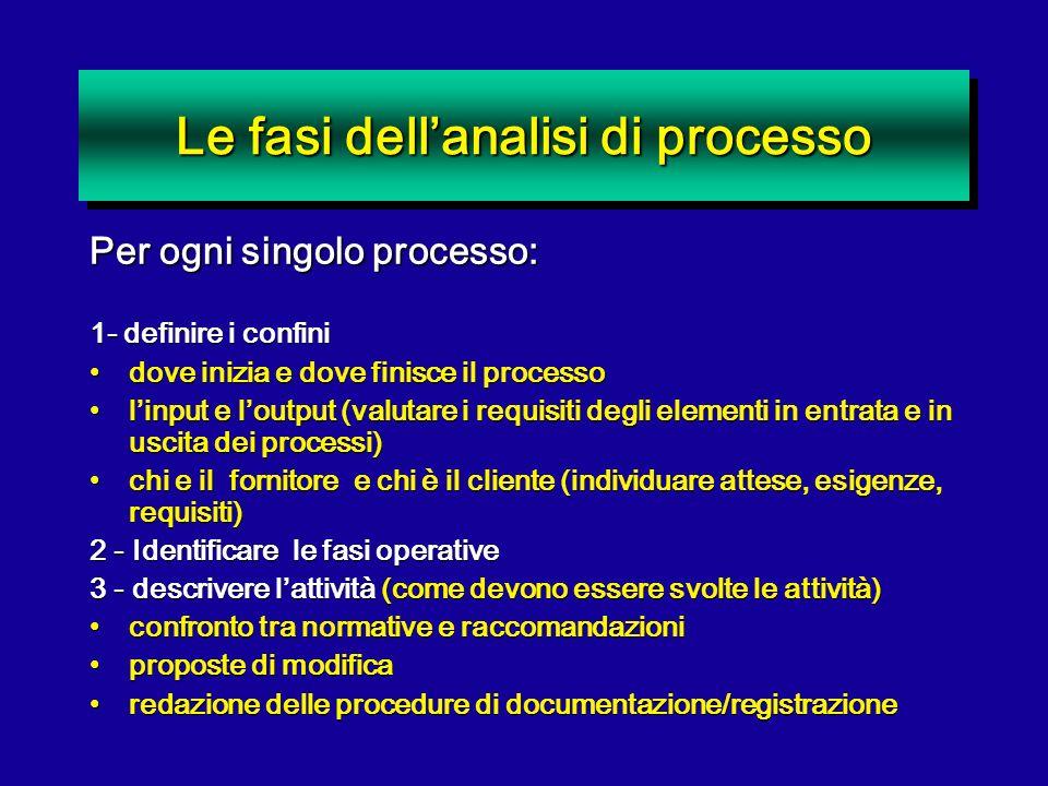Le fasi dell'analisi di processo