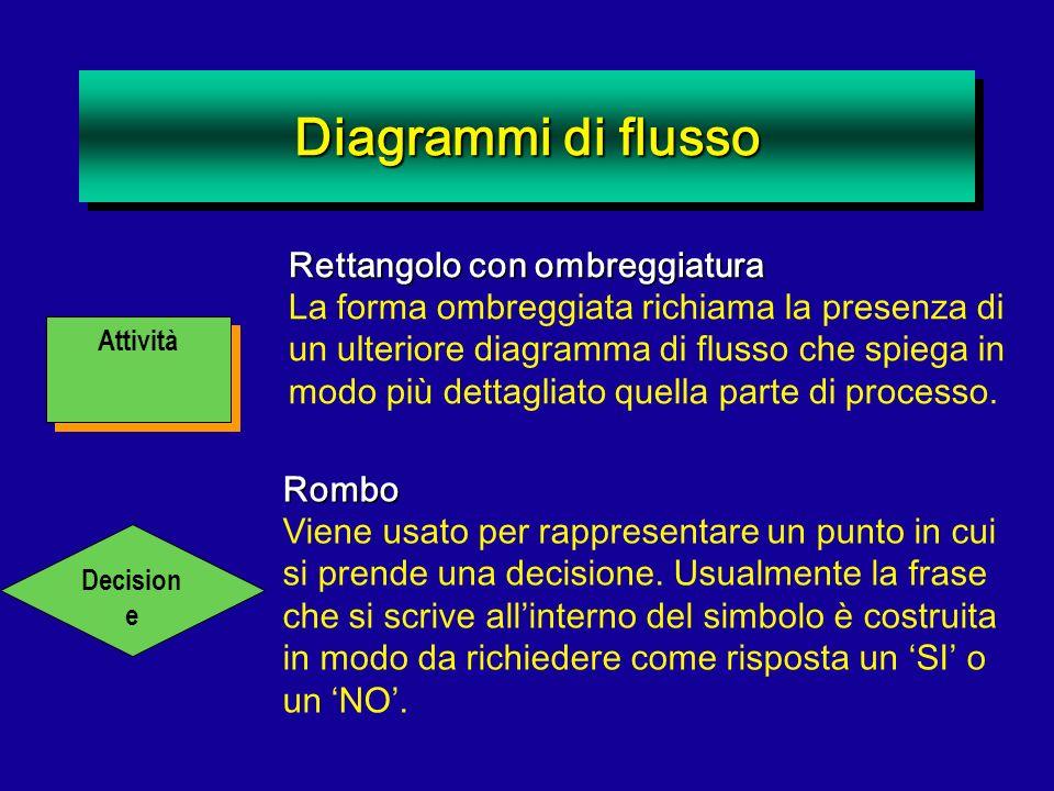 Diagrammi di flusso Rettangolo con ombreggiatura