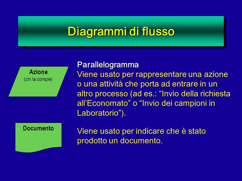 Diagrammi di flusso Parallelogramma