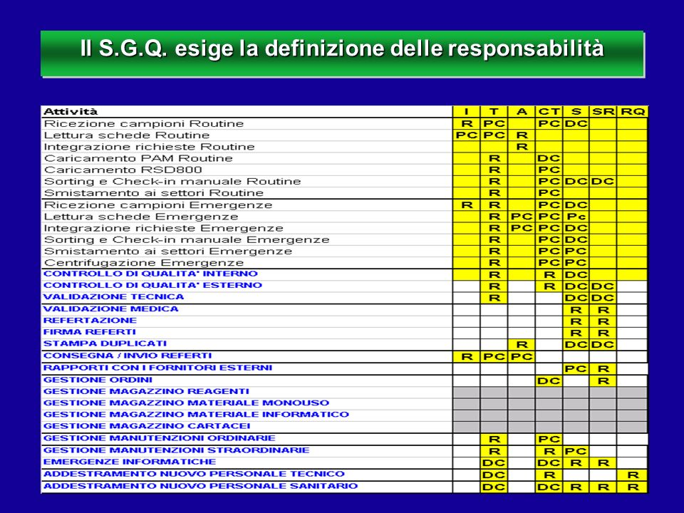 Il S.G.Q. esige la definizione delle responsabilità