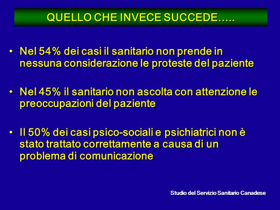 QUELLO CHE INVECE SUCCEDE…..
