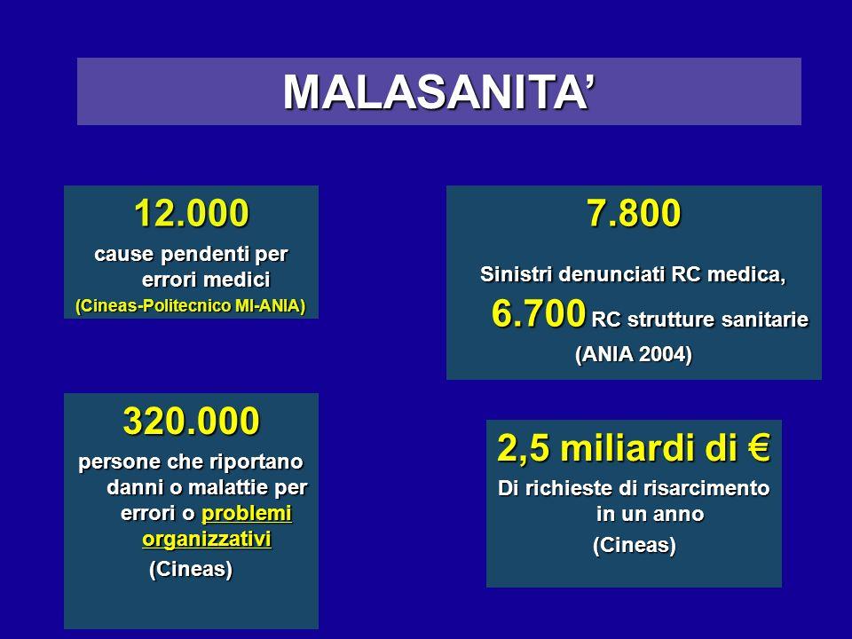 MALASANITA' 12.000 7.800 320.000 2,5 miliardi di €