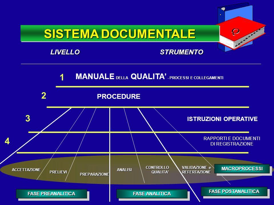 SISTEMA DOCUMENTALE Q. LIVELLO STRUMENTO. 1. MANUALE DELLA QUALITA' - PROCESSI E COLLEGAMENTI.