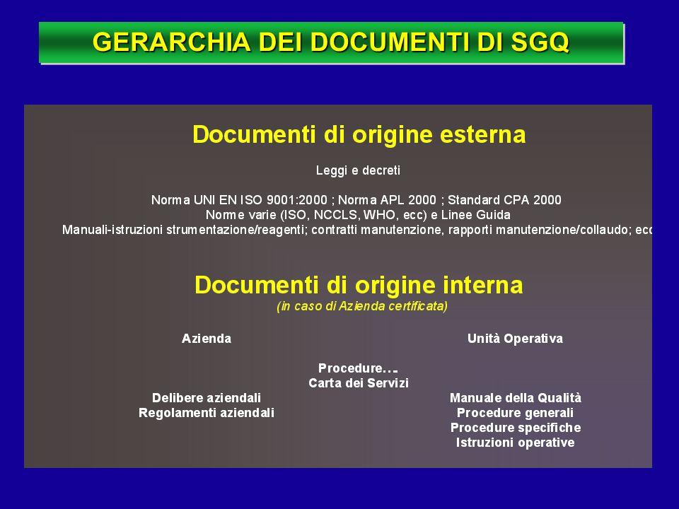 GERARCHIA DEI DOCUMENTI DI SGQ