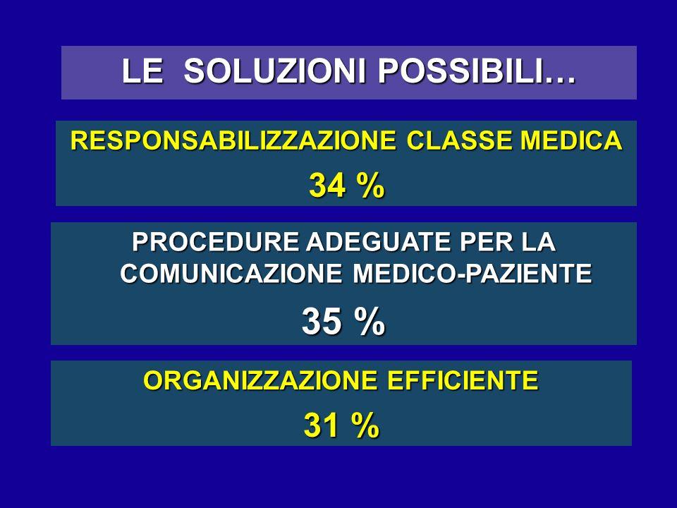 35 % LE SOLUZIONI POSSIBILI… 34 % 31 %