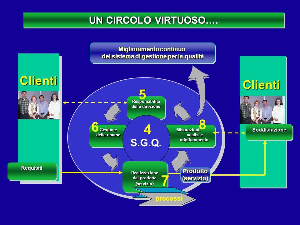 7 5 8 6 4 Clienti Clienti S.G.Q. UN CIRCOLO VIRTUOSO…. processi
