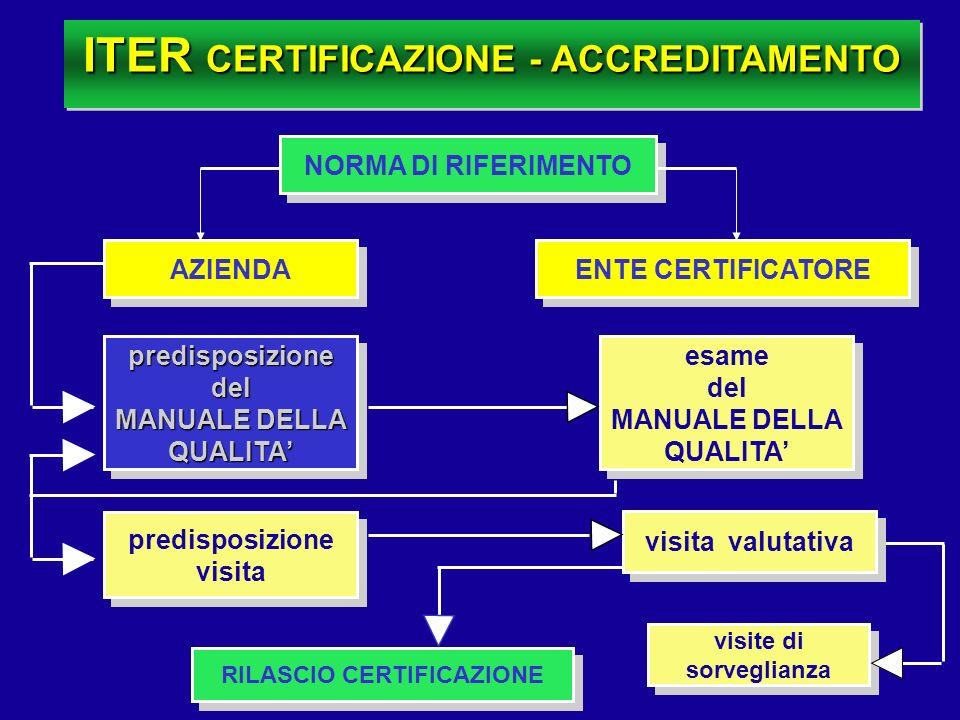 ITER CERTIFICAZIONE - ACCREDITAMENTO