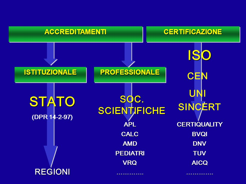 ISO STATO CEN UNI SOC. SCIENTIFICHE SINCERT REGIONI ACCREDITAMENTI