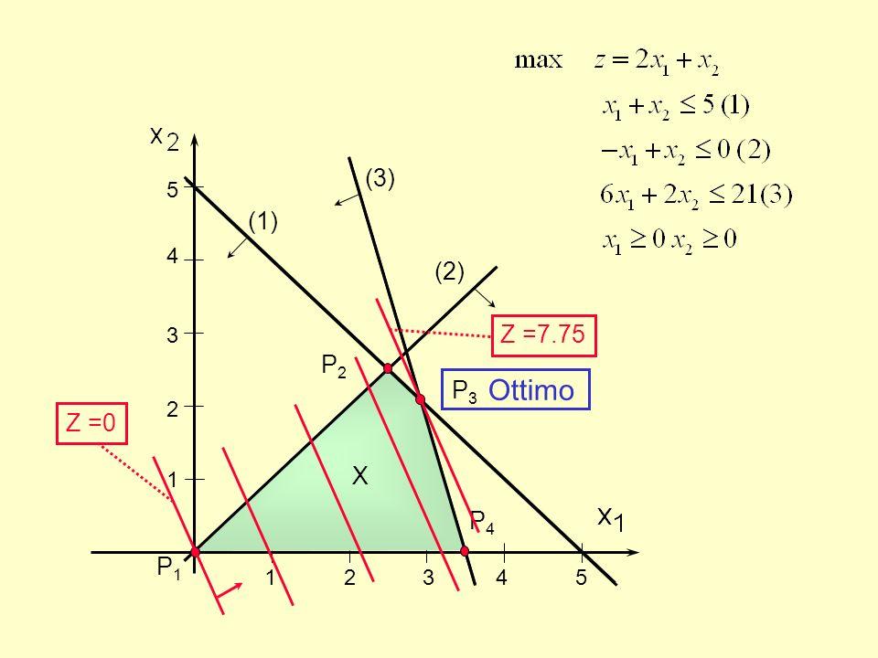 1 2 3 4 5 5. 4. 3. 2. 1. (3) (1) (2) Z =7.75. P2. X.