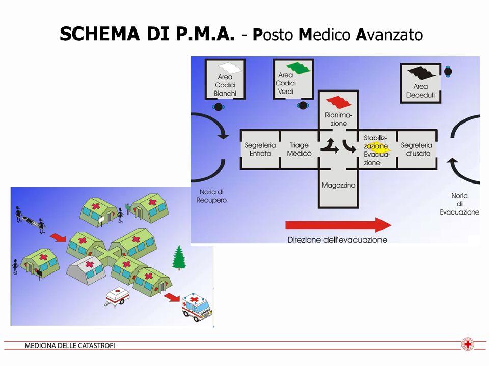 SCHEMA DI P.M.A. - Posto Medico Avanzato