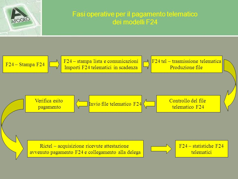 Fasi operative per il pagamento telematico dei modelli F24