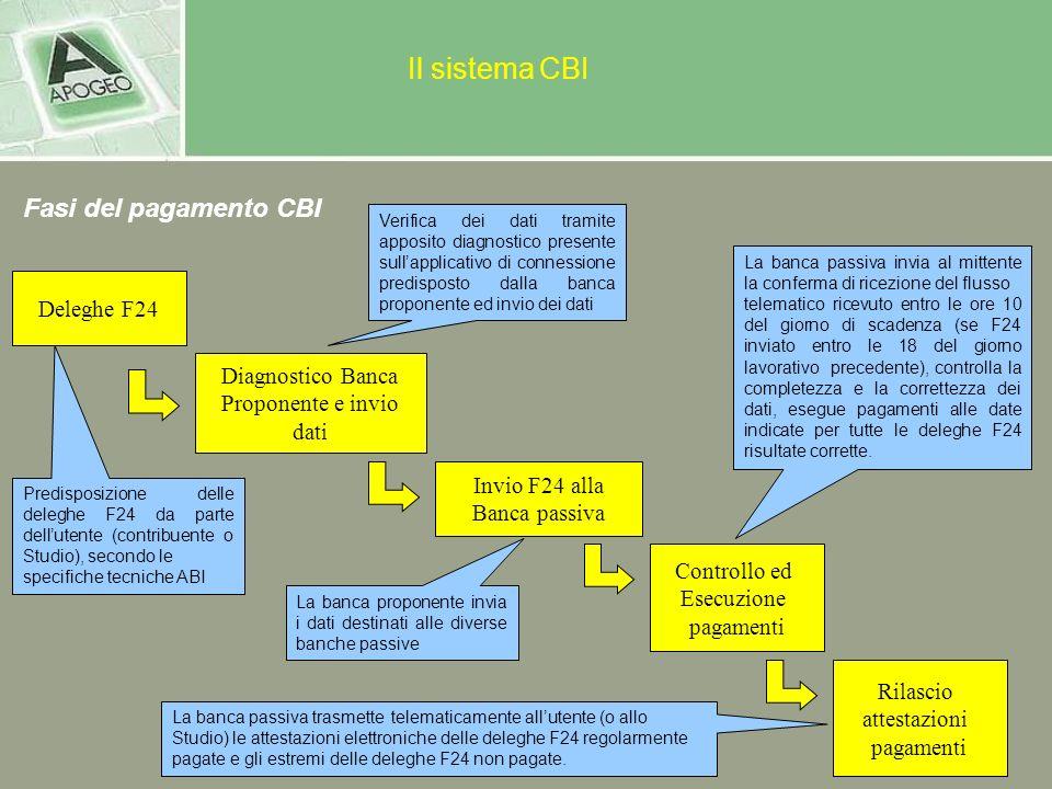 Il sistema CBI Fasi del pagamento CBI Deleghe F24 Diagnostico Banca