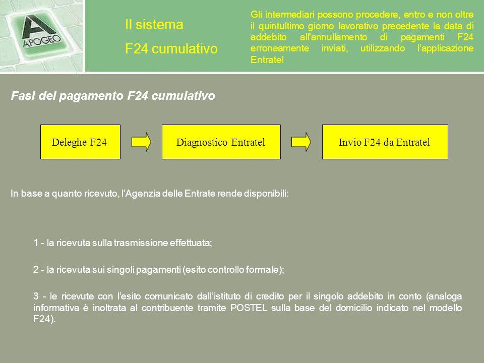 Il sistema F24 cumulativo Fasi del pagamento F24 cumulativo