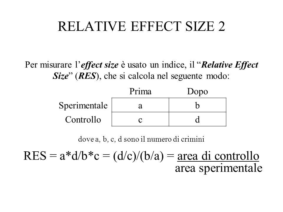 RELATIVE EFFECT SIZE 2 RES = a*d/b*c = (d/c)/(b/a) = area di controllo