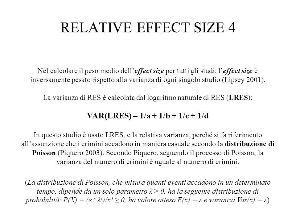 VAR(LRES) = 1/a + 1/b + 1/c + 1/d