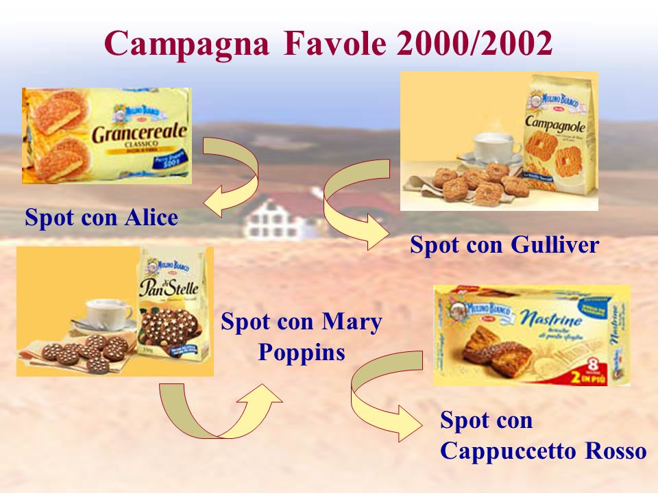 Campagna Favole 2000/2002 Spot con Alice Spot con Gulliver