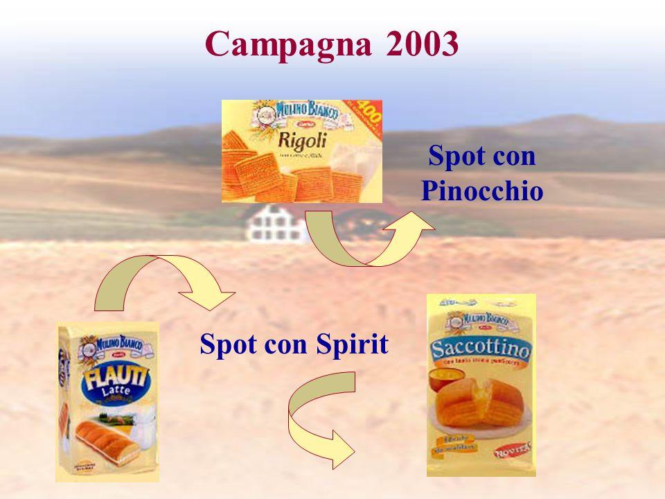 Campagna 2003 Spot con Pinocchio Spot con Spirit
