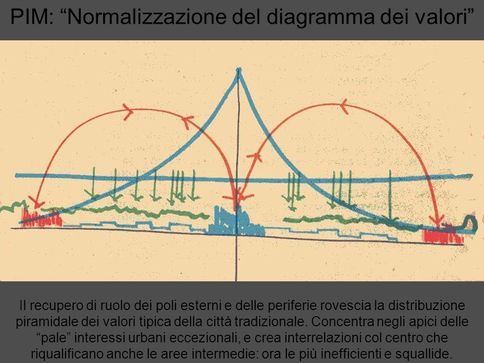 PIM: Normalizzazione del diagramma dei valori