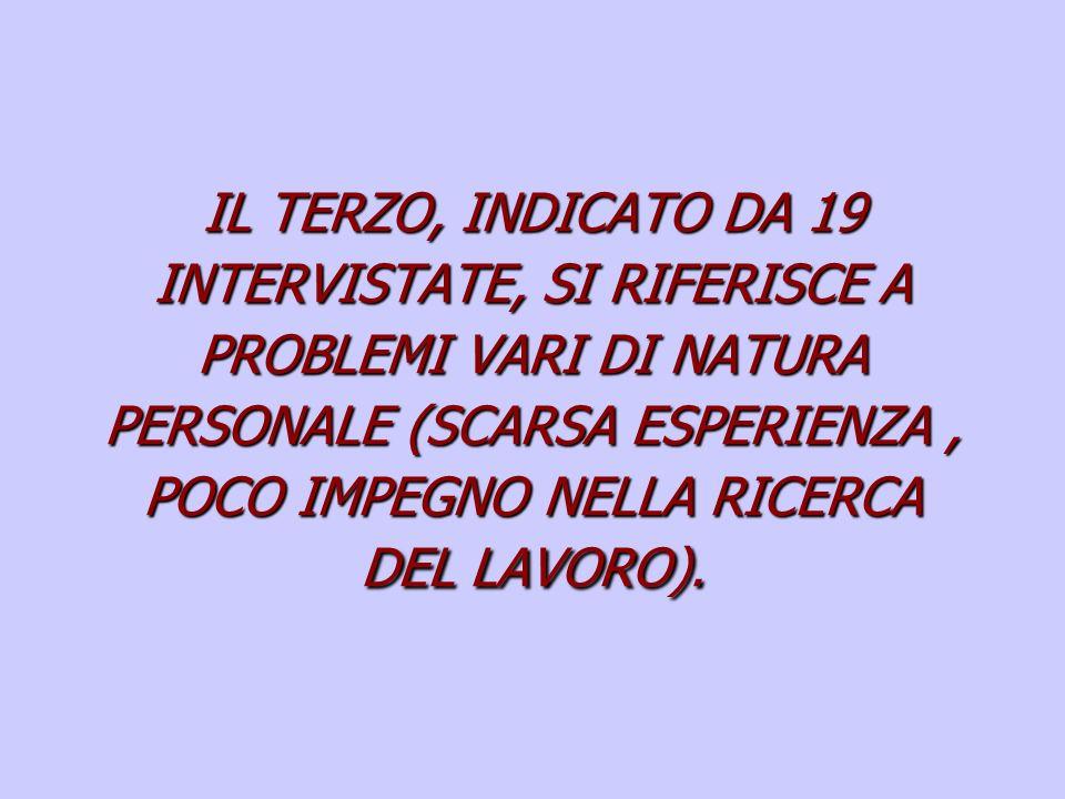 IL TERZO, INDICATO DA 19 INTERVISTATE, SI RIFERISCE A PROBLEMI VARI DI NATURA PERSONALE (SCARSA ESPERIENZA , POCO IMPEGNO NELLA RICERCA DEL LAVORO).