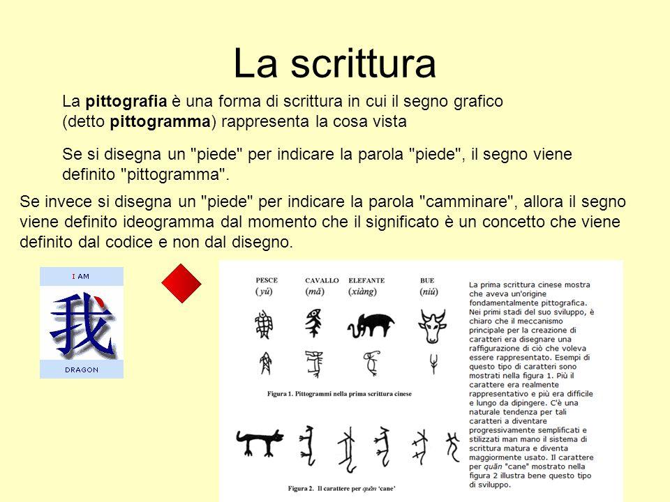 La scrittura La pittografia è una forma di scrittura in cui il segno grafico (detto pittogramma) rappresenta la cosa vista.