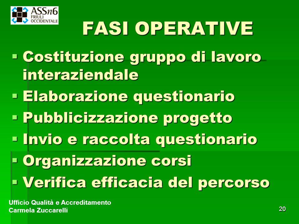 FASI OPERATIVE Costituzione gruppo di lavoro interaziendale