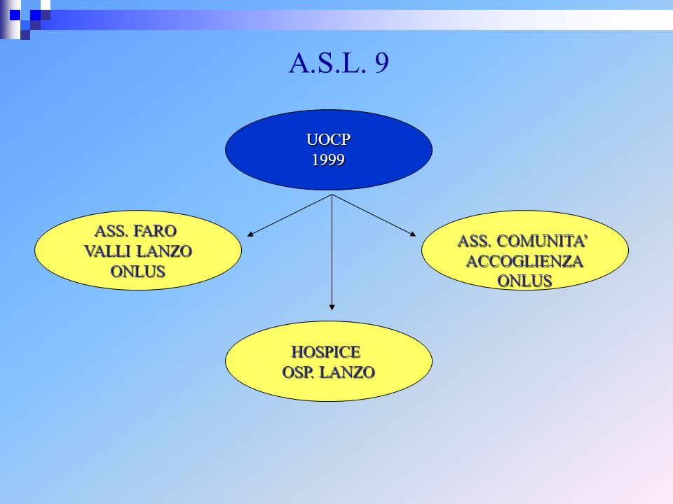 A.S.L. 9 UOCP 1999 ASS. FARO ASS. COMUNITA' VALLI LANZO ACCOGLIENZA
