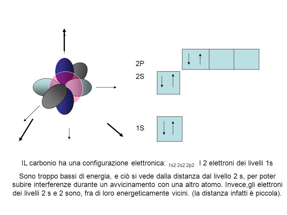 2P 2S. 1S. IL carbonio ha una configurazione elettronica: 1s2 2s2 2p2 . I 2 elettroni dei livelli 1s.